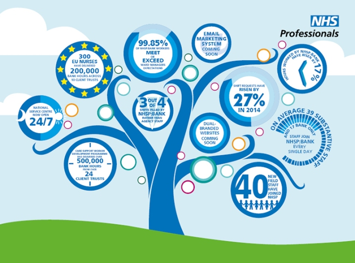 0511 INFOGRAPHICS NHSP IMPROVEMENTS_TREE_LARGE
